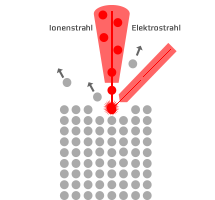 ionenstrahlanalytik